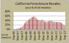 calif foreclosure resales