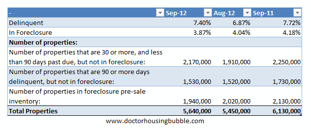 foreclosure pipeline data