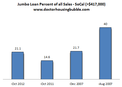 jumbo loan market socal