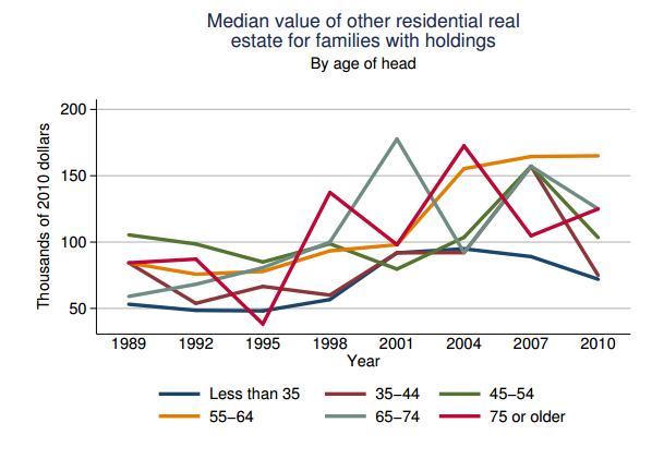 median value of real estate holdings