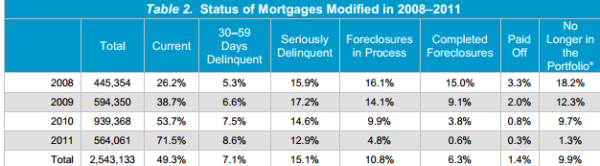 mortgages modified