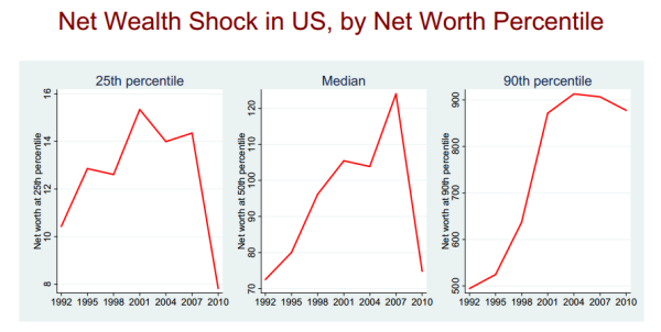 net worth by percentile 2012