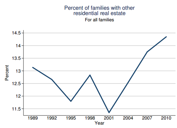 percent of families with other real estate