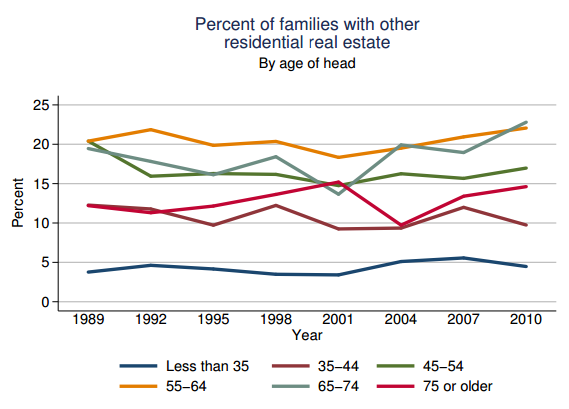 real estate holdings by age