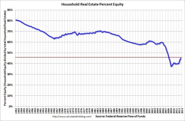 HouseholdPercentEquityQ32012