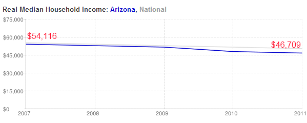 arizona income