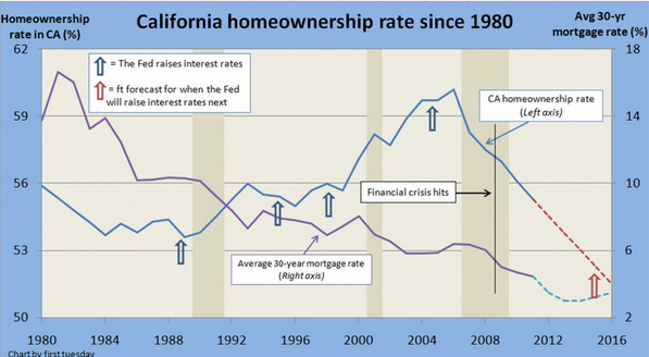 california home ownership rate