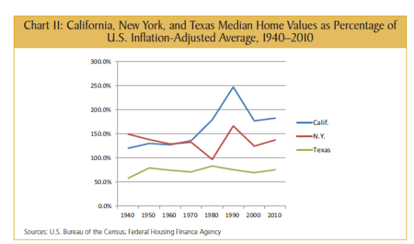 california home values and us
