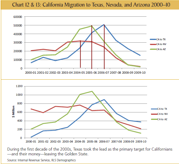 california migration to other states