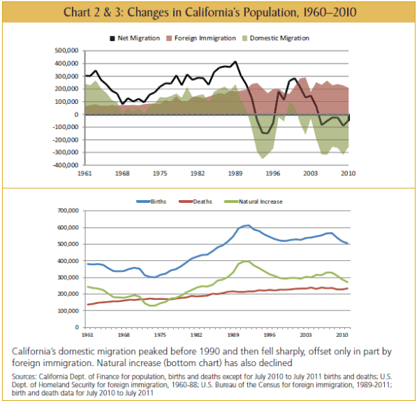 california population growth
