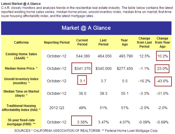 car california home market at glance
