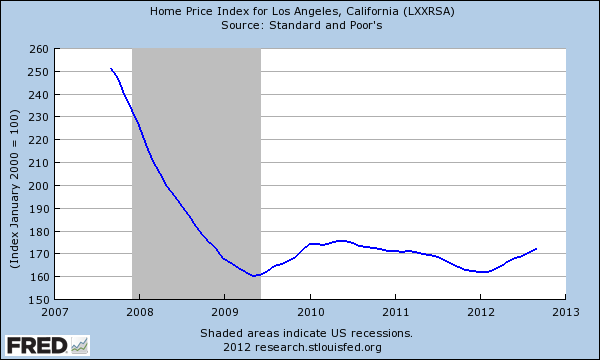 case shiller LA last 5 years