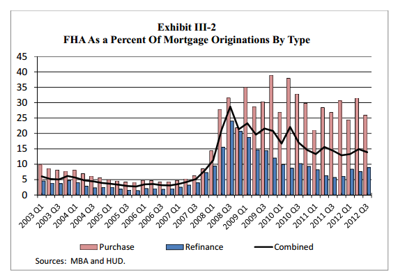 fha share of market