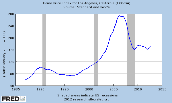 California housing market squeezes middle class home for House prices in los angeles ca