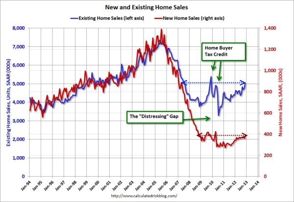 new and existing home sales