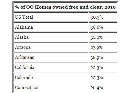 owned free and clear homes