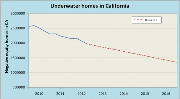 underwater california homes