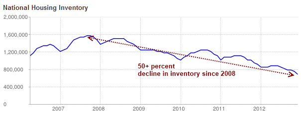 us housing inventory