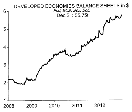 Developed-economies-balance-sheets