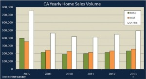Calif Home Sales