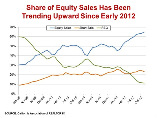 Share_of_Equity_Sales_-Nov2012