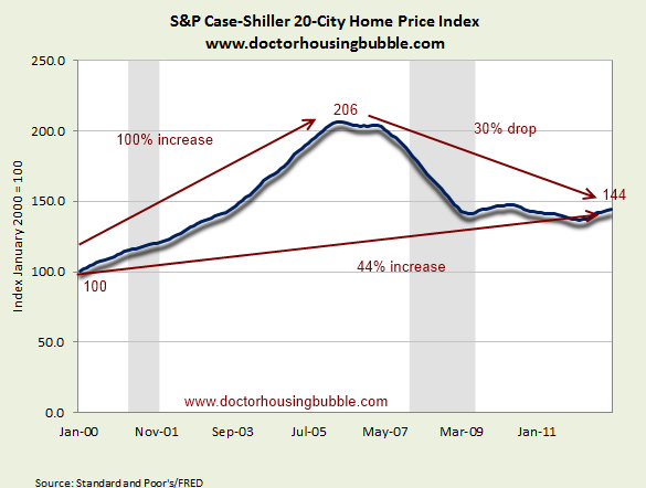 case shiller us home prices