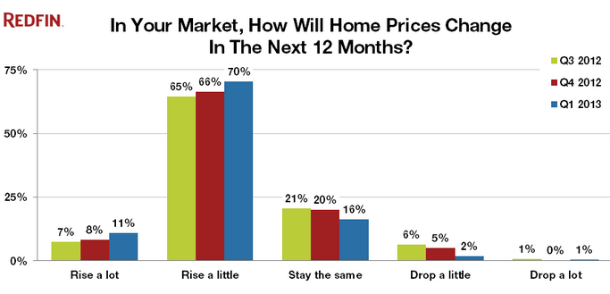 future home prices