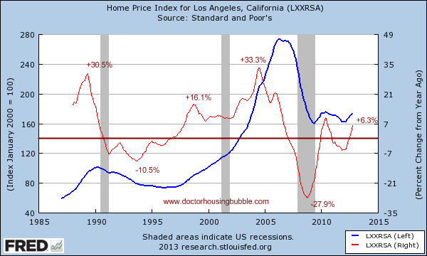los angeles case shiller