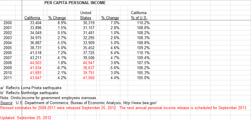 personal income california