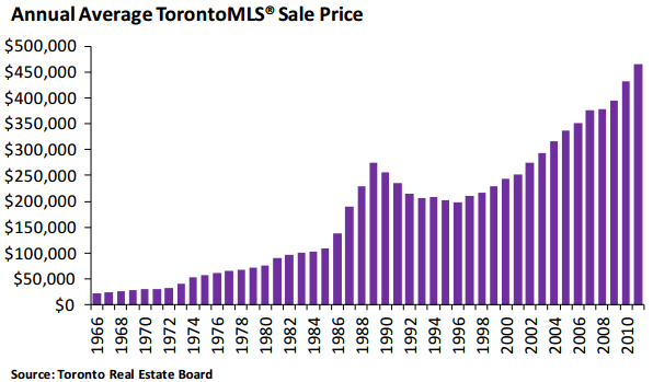 toronto home prices