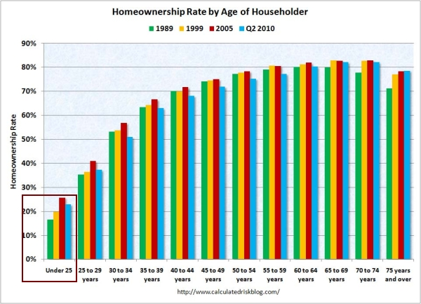 HomeownershipRateAge