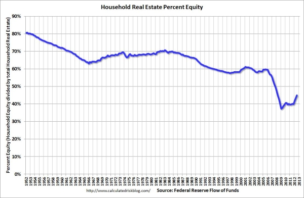 Percent Equity ownership 3rd Quarter, 2012 (as a percent of total Real Estate)