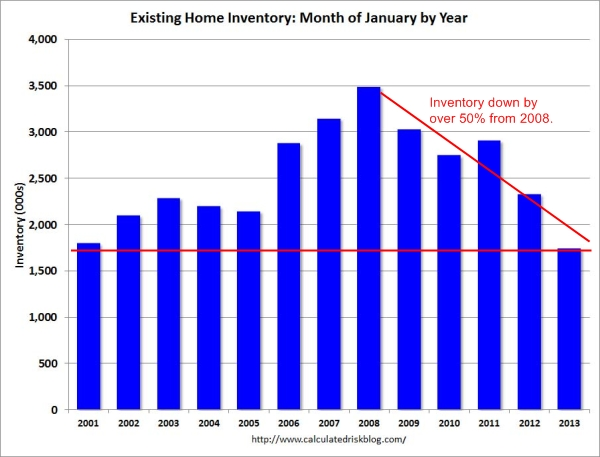 existing inventory 2013