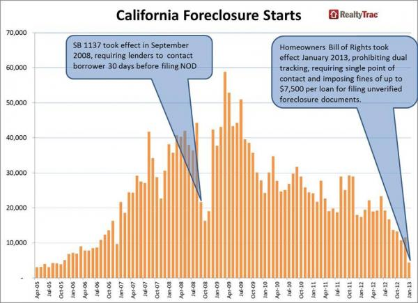 CA foreclosures_0