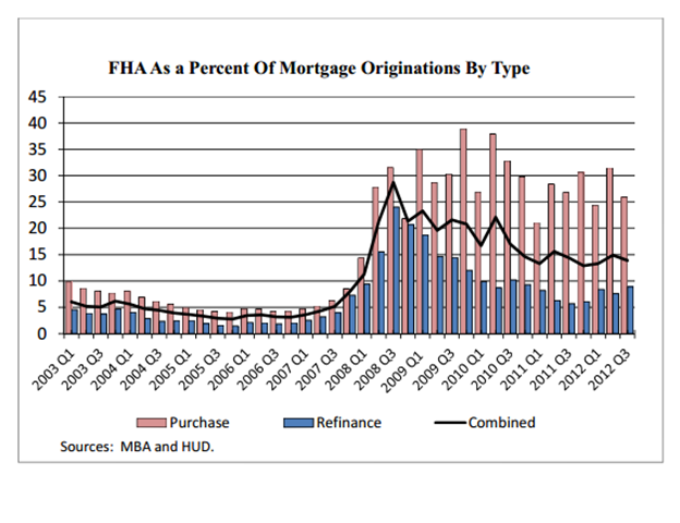 fha loan volume
