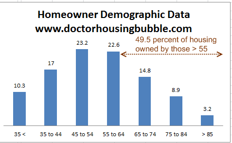 homeowner demo data