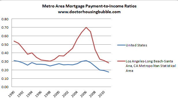 mortgage data