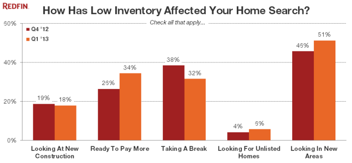 redfin survey low inventory
