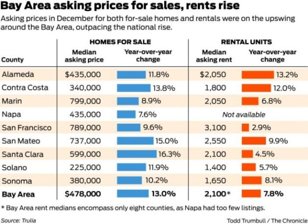 san francisco rents