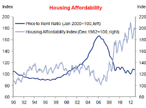 housing affordable
