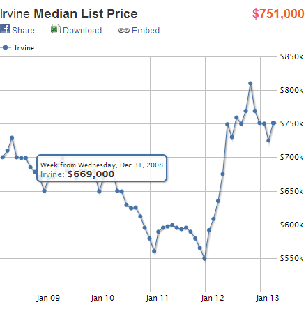 list price