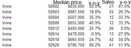median price irvine