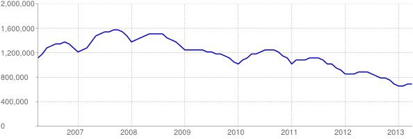 national housing inventory