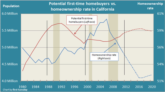FirstTimeBuyers-HomeownershipRate11-575x320