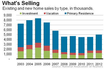 Home Sales By Type of Sale