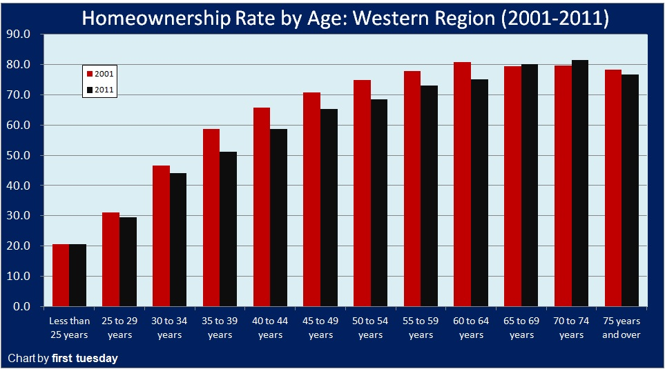Homeownership-Rate-Age2012-11