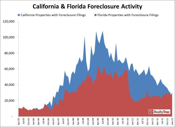 california_florida_foreclosure_activity_comparison