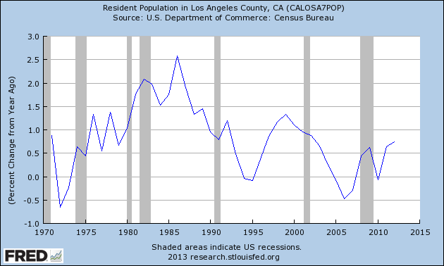 los angeles population yoy