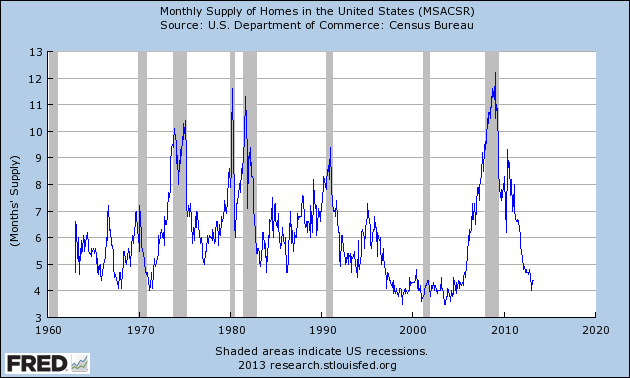 month supply of homes