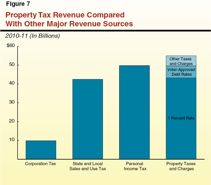 Assessed Value by Tax Rate Area (TRA)&nbsp